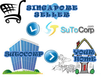 Buying Service & Proxy from Japan / USA / Australia - SuToCorp